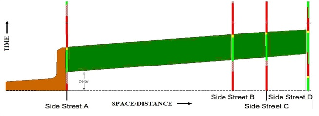 Time - Space Diagram   City of Irvine
